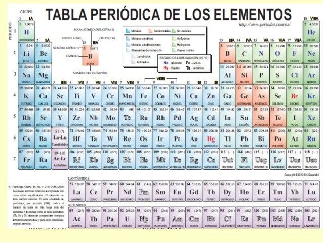 Tabla peridica de elementos car interior design www ver tabla de tabla periodica urtaz Choice Image