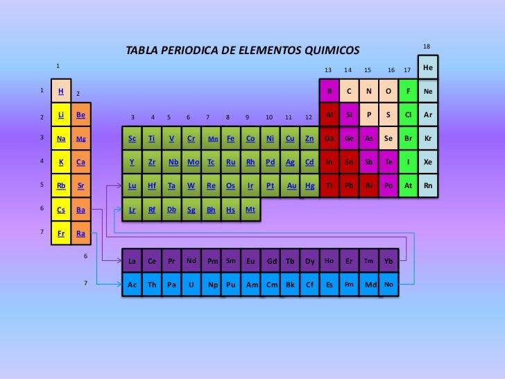 Tabla periodica de elementos quimicos