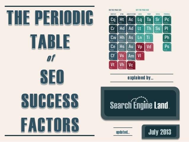 La increíble tabla periódica de los factores SEO