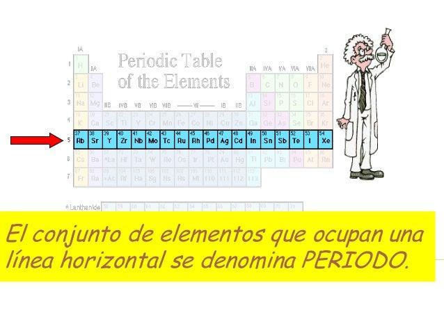 Educando el portal de la educacin dominicana la tabla peridica consta de 7 perodos urtaz Gallery