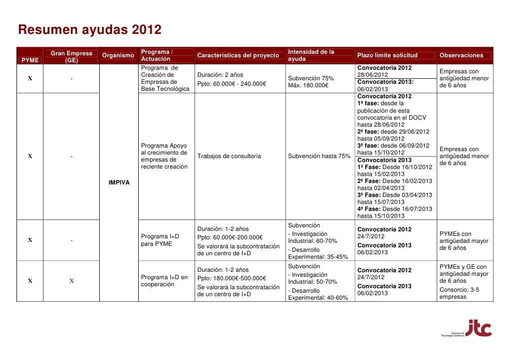 Resumen ayudas 2012       Gran Empresa               Programa /                                           Intensidad de la...