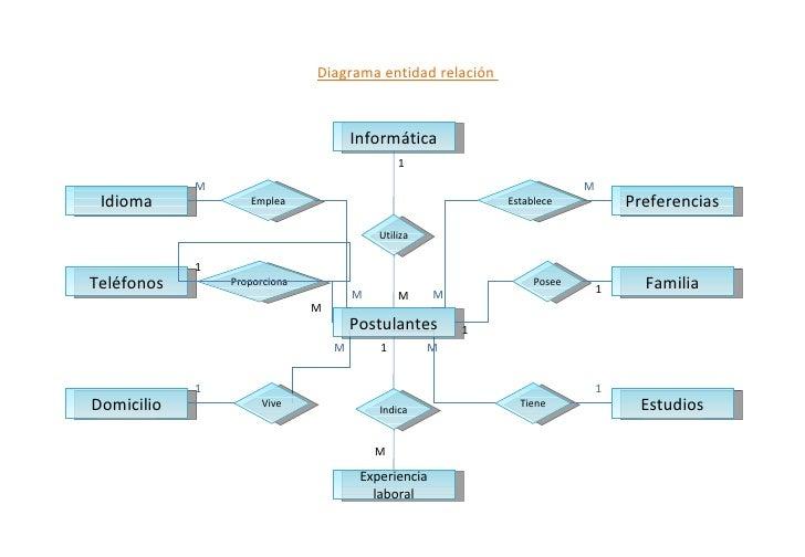 Idioma Informática Teléfonos Postulantes Domicilio Estudios Experiencia laboral Familia Preferencias Emplea Vive Proporcio...
