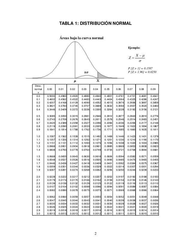 TABLA 1: DISTRIBUCIÓN NORMAL  Áreas bajo la curva normal  Desv.  normal 0.00 0.01 0.02 0.03 0.04 0.05 0.06 0.07 0.08 0.09 ...