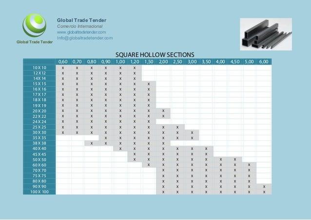 Tablas de dimensiones de los productos siderúrgicos