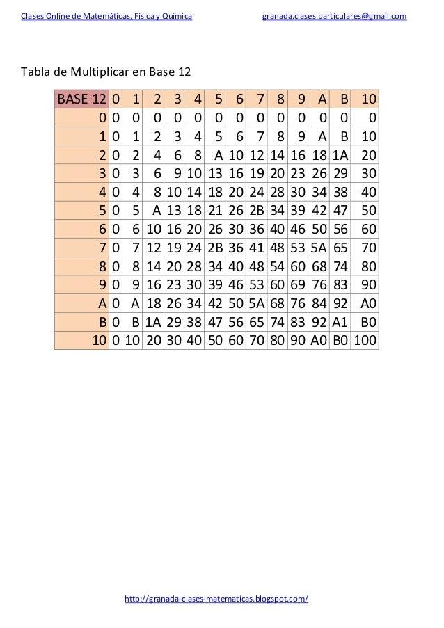 Tablas de multiplicar en base 2 3 4 5 6 7 8 9 11 for Table de 5 6 7 8 9