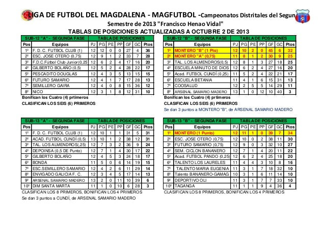 "LIGA DE FUTBOL DEL MAGDALENA - MAGFUTBOL -Campeonatos Distritales del Segundo Semestre de 2013 ""Francisco Henao Vidal"" Pos..."