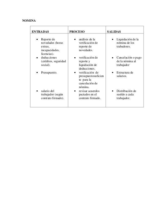 NOMINA    ENTRADAS                    PROCESO                   SALIDAS         Reporte de                 análisis de la ...