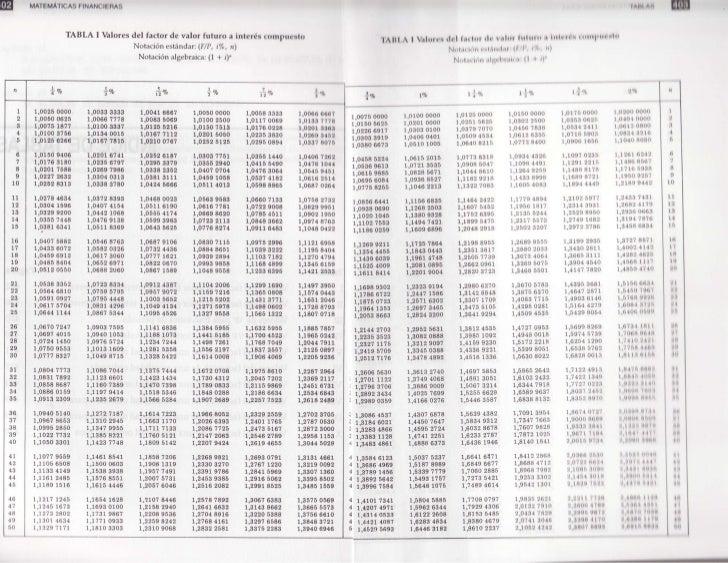Tablas de valores de anualidades