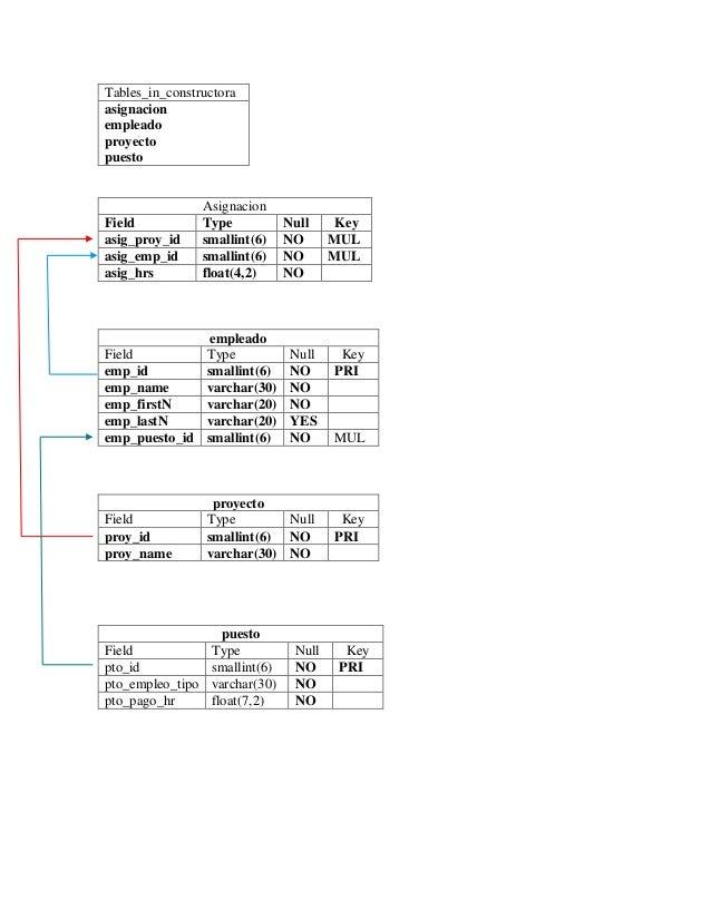 Tables_in_constructora asignacion empleado proyecto puesto Asignacion Field Type Null Key asig_proy_id smallint(6) NO MUL ...