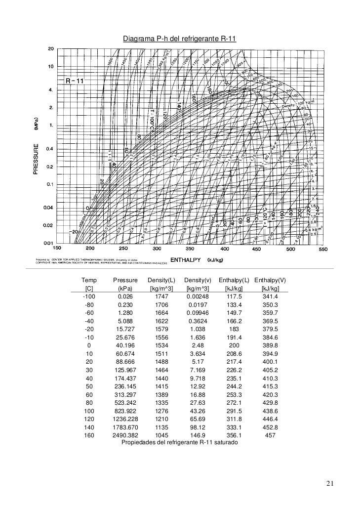 tablas y diagramas termodin u00e1micos