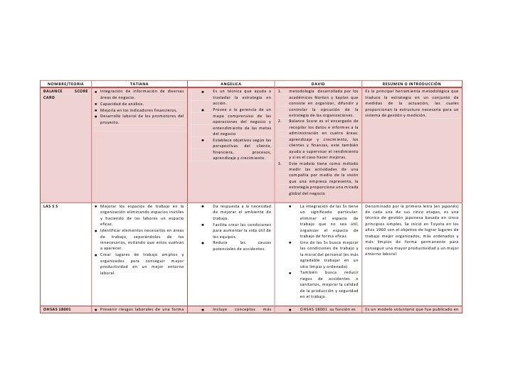 NOMBRE/TEORIATATIANAANGELICADAVIDRESUMEN O INTRODUCCIÓNBALANCE SCORE CARDIntegración de información de diversas áreas de n...