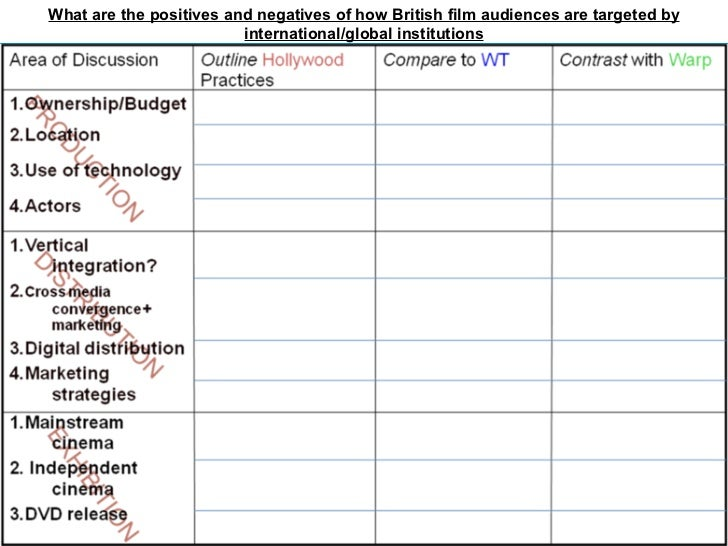 What are the positives and negatives of how British film audiences are targeted by international/global institutions