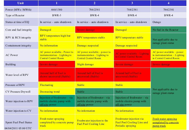 Summary of Reactor Unit Status at 04 April 2011 - 0500 UTC
