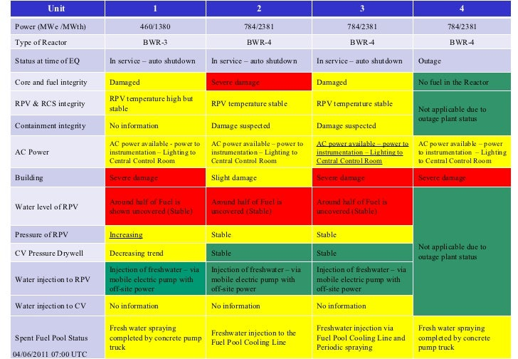 Summary of Reactor Unit Status (6 April 2011, 05:00 UTC)