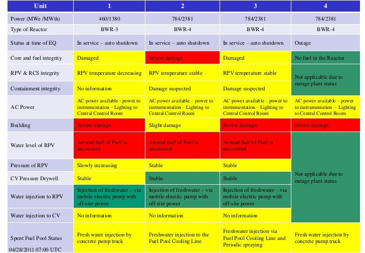 Table:  Summary of reactor unit status at 28 April 2011 - 0700 UTC