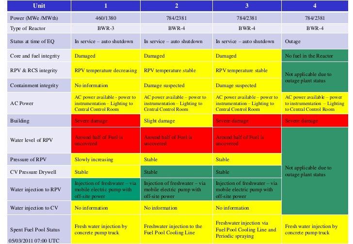 Table: summary of reactor unit status at 3 May 2011 - 0700 UTC