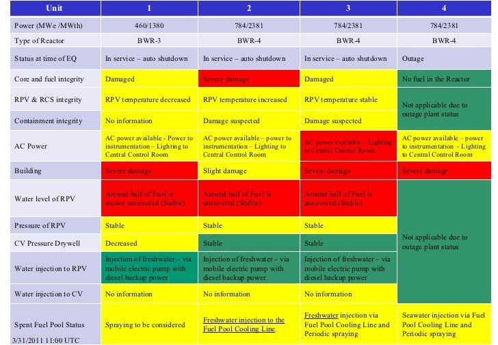 Summary of Reactor Status (31 March 2011, 14.00 UTC)