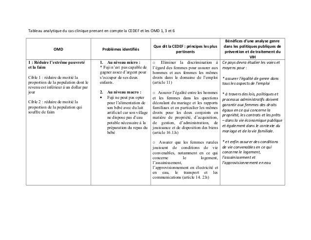 Tableau analytique du cas clinique prenant en compte la CEDEF et les OMD 1, 3 et 6 OMD Problèmes identifiés Que dit la CED...