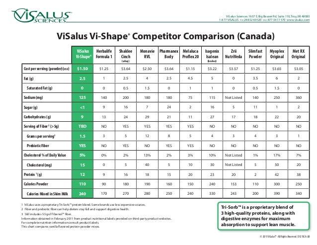 ViSalus Sciences 1607 E. Big Beaver Rd. Suite 110, Troy, MI 48083                                                         ...