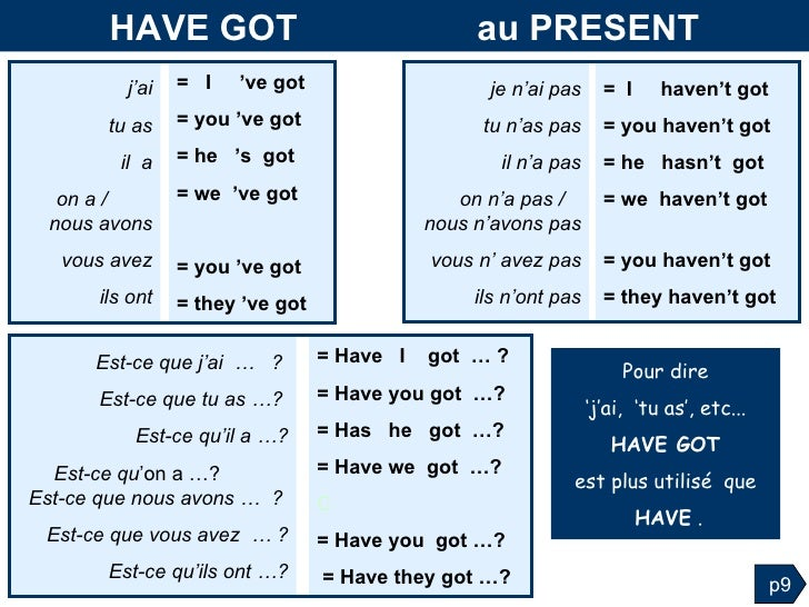 Grammaire anglaise :Tableaux des Conjugaisons