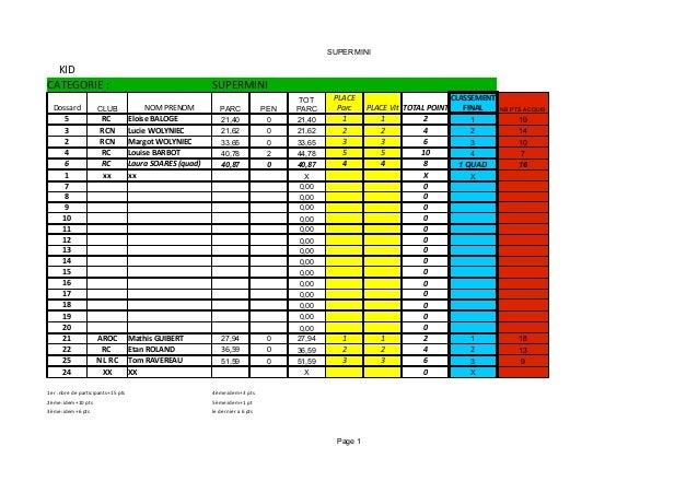 SUPER MINI  KID CATEGORIE : Dossard  CLUB  5 3 2 4  RC RCN RCN RC  6  RC  1  xx  SUPERMINI NOM PRENOM Eloise BALOGE Lucie ...