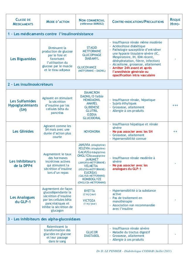 Tableau recapitulatif medicaments diabète  juillet 2013-1