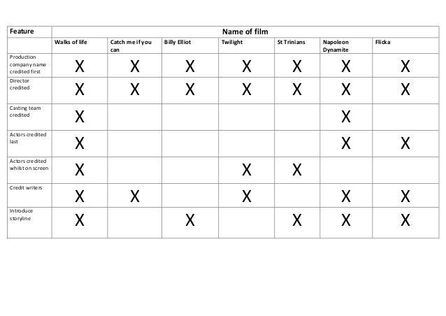 Table comparisons