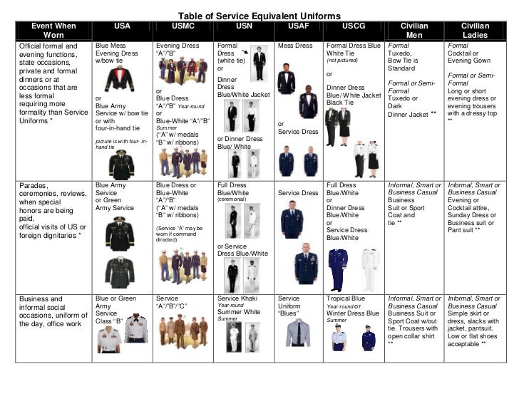 Table of service equivalent uniforms