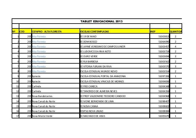TABLET EDUCACIONAL 2013Nº COD CEFAPRO - ALTA FLORESTA ESCOLAS CONTEMPLADAS INEP QUANTIDADE1 200 Alta Floresta EE 19 DE MAI...