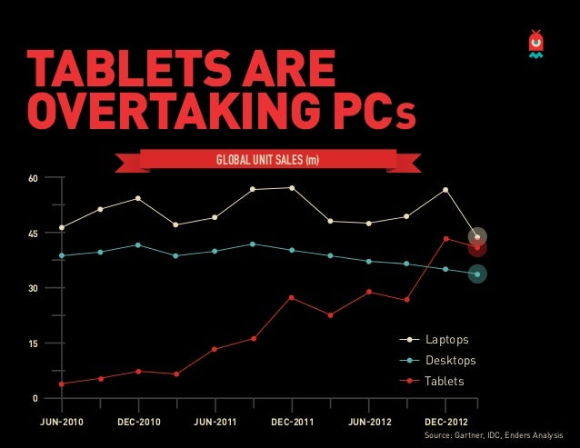 Tablets Overtaking PCs: Global Unit Sales