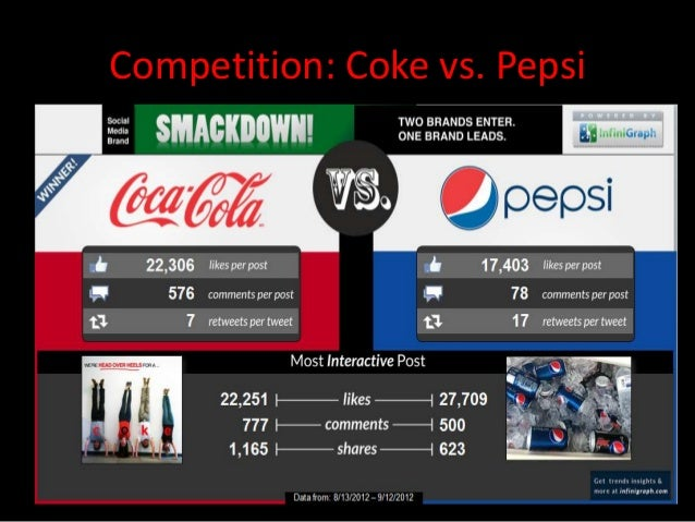 coke vs pepsi case study Pepsi case study analysis new coke competition gains the winner will be offered a contract with pepsi to have their product produced and distributed in a.