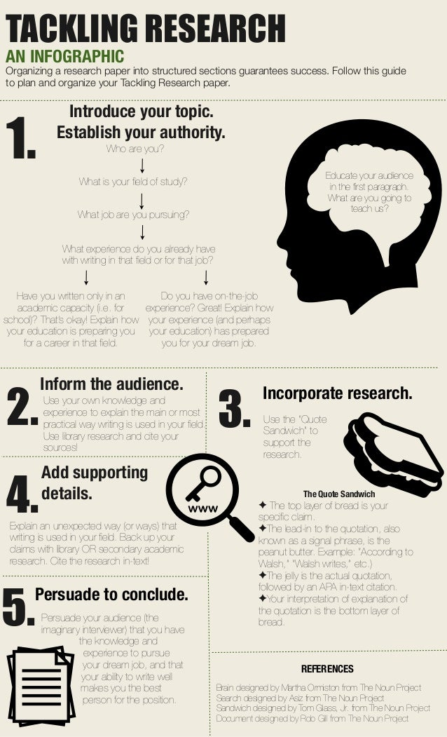 TACKLING RESEARCH AN INFOGRAPHIC Organizing a research paper into structured sections guarantees success. Follow this guid...