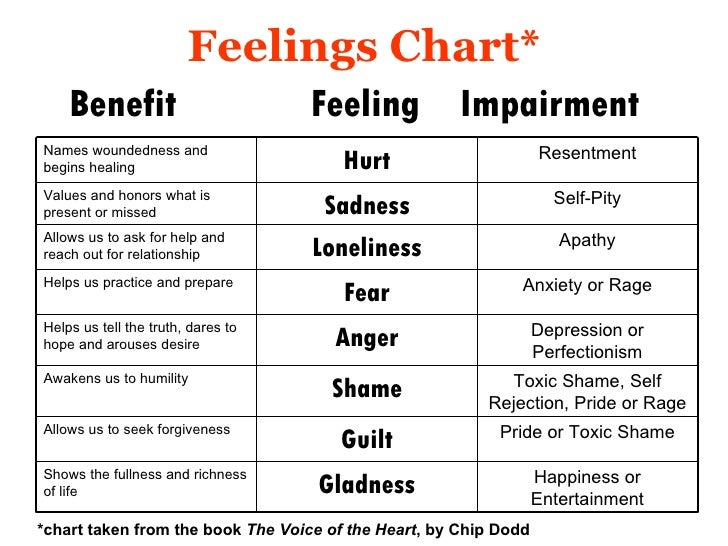 feelings moods and emotions honor Explore jennifer v's board preschool feelings theme looking for ways to help your autistic child identify moods and feelings feelings and emotions unit.