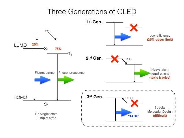 3rd Gen OLED TADF