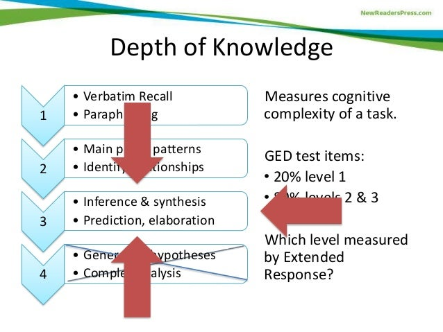 ged essay testing What the ged essay is like in part ii of the language arts, writing test, you will have 45 minutes to write a well-developed essay on an assigned topic.