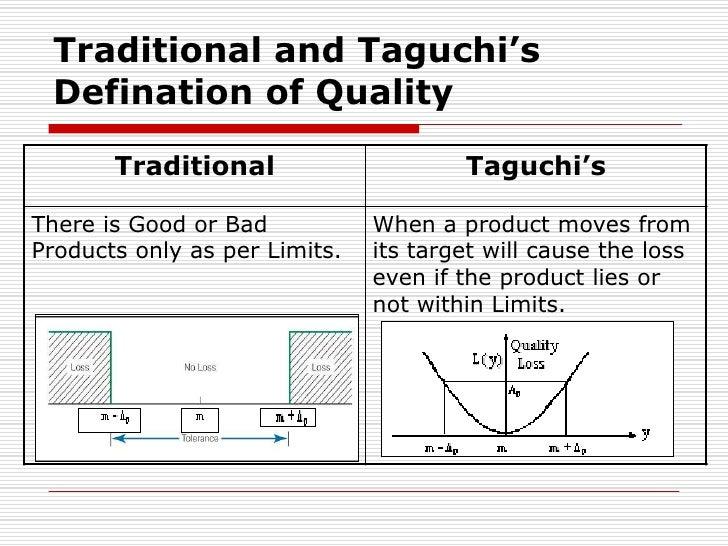 seminar-on-basics-of-taguchi-methods-3-7