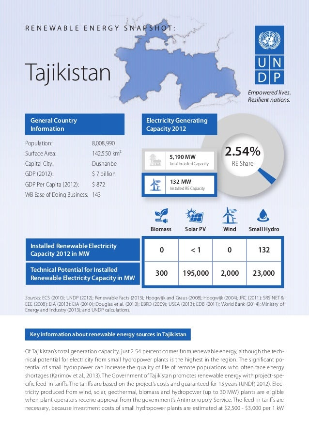 Of Tajikistan's total generation capacity, just 2.54 percent comes from renewable energy, although the tech- nical potenti...
