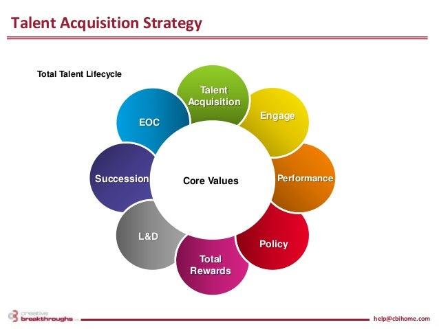 strategic management question