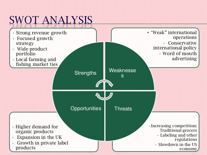 whole foods case analysis research paper The success factors in the industry for whole foods organization include adequate market analysis, which gives the organization-limited competition and market for distribution of products (petusevsky, 2002.