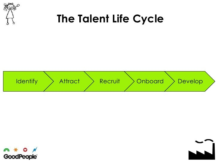 The Talent Life Cycle<br />