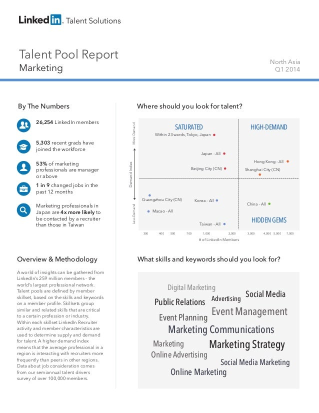 Talent Pool Report Marketing North Asia Q1 2014 By The Numbers 26,254 LinkedIn members 5,303 recent grads have joined the ...