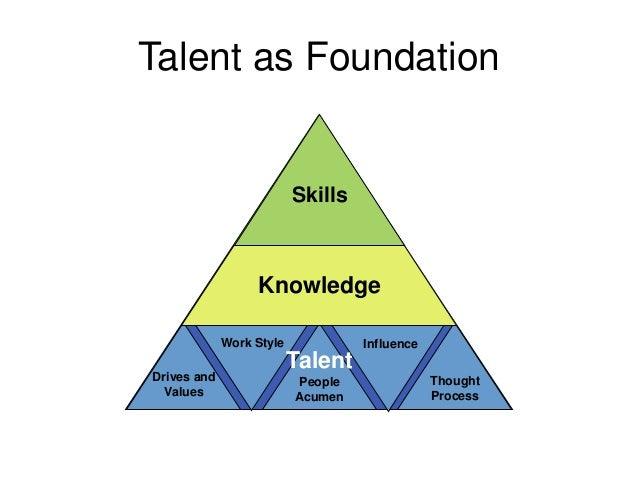 Talent as Foundation                          Skills                  Knowledge                    Talent             Work...