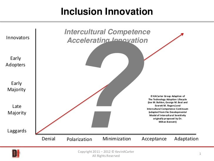 Technology Adoption Lifecycle meets Intercultural Competence Continuum