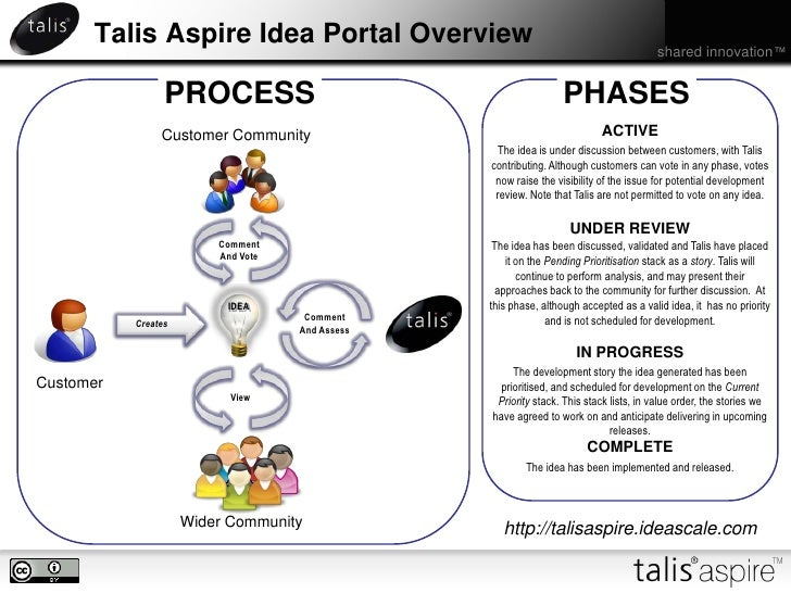 Talis Aspire Idea Portal Overview<br />PHASES<br />PROCESS<br />ACTIVE<br />Customer Community<br />The idea is under disc...