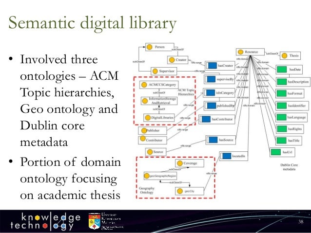 Digital Library International Dissertation