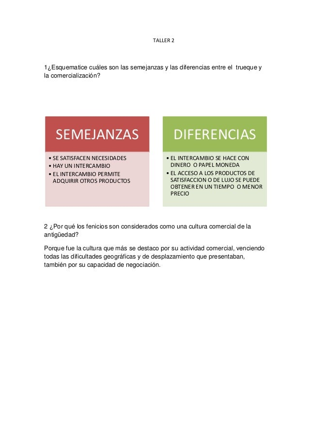 TALLER 21¿Esquematice cuáles son las semejanzas y las diferencias entre el trueque yla comercialización?    SEMEJANZAS    ...