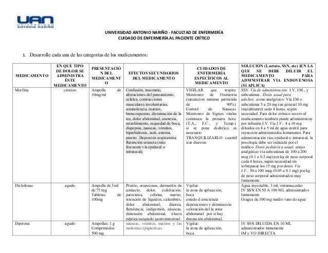 UNIVERSIDAD ANTONIO NARIÑO - FACULTAD DE ENFERMERÍA CUIDADO DE ENFERMERÍA AL PACIENTE CRÍTICO 1. Desarrolle cada una de la...