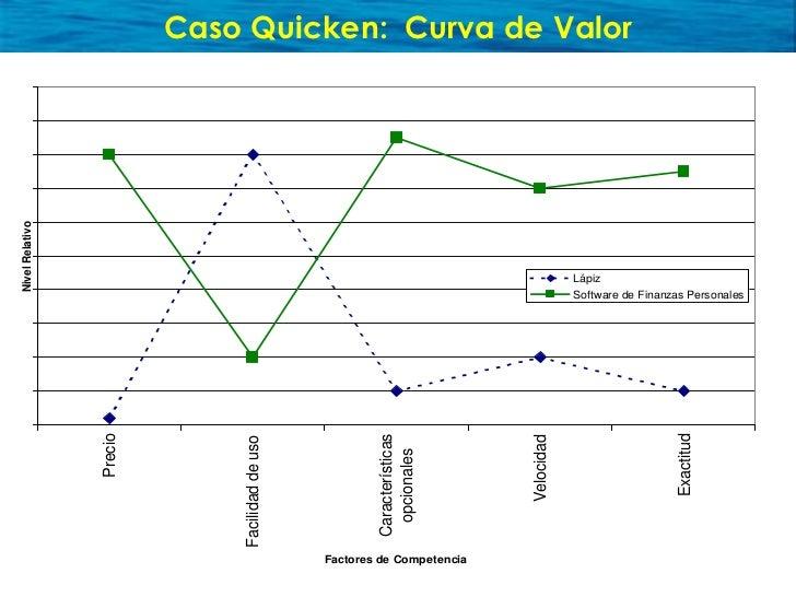 Curva de Valor Quicken optimizando su propuesta de valor