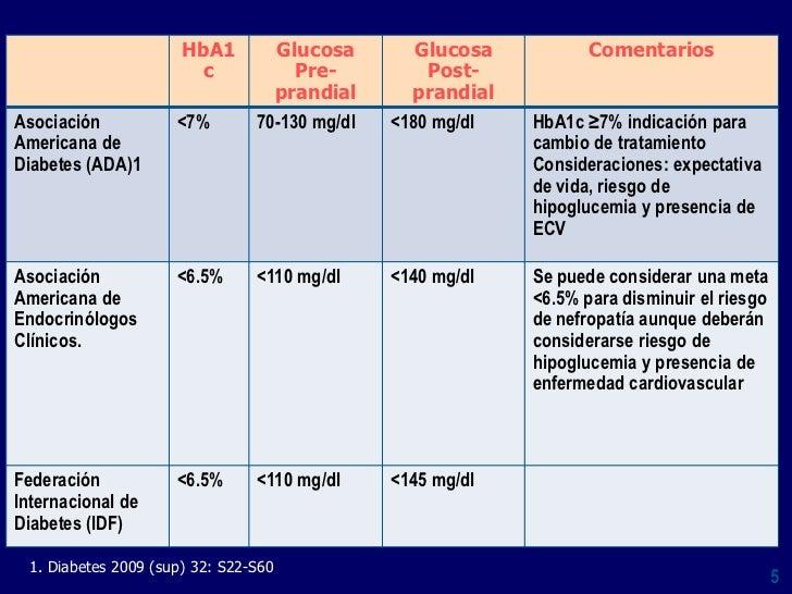 Diabetes Mellitus: Tratamiento Farmacologico De La