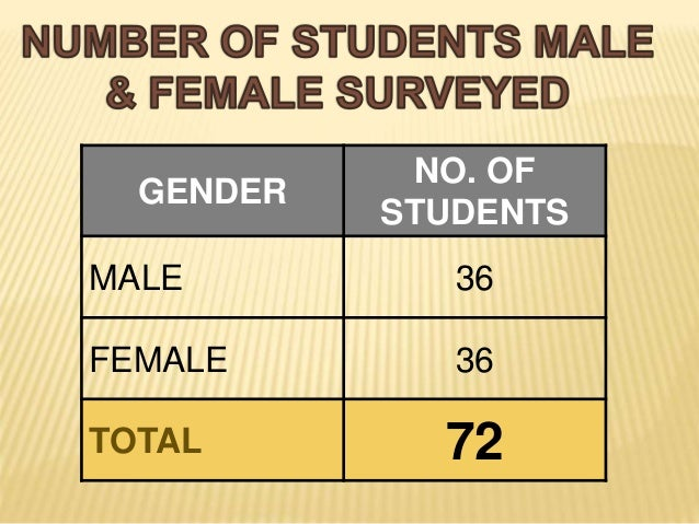 GENDER NO. OF STUDENTS MALE 36 FEMALE 36 TOTAL 72
